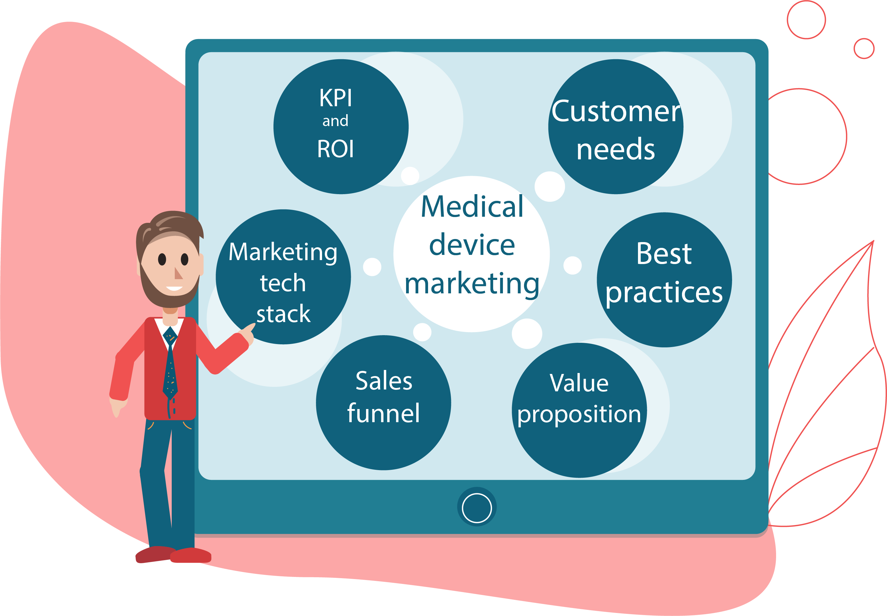 medical device marketing strategy